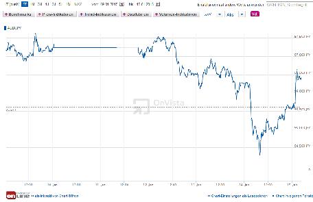 Forex handeln mit dem Währungspaar AUD/JPY