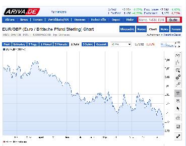 Quelle: avira.de; Abbildung des 10-Jahresverlaufs des Währungspaares EUR/GBP