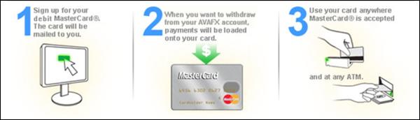 AvaTrade (AvaFx) Auszahlung Schritte