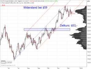 Tages-Chart des WTI-Öls in US-Dollar