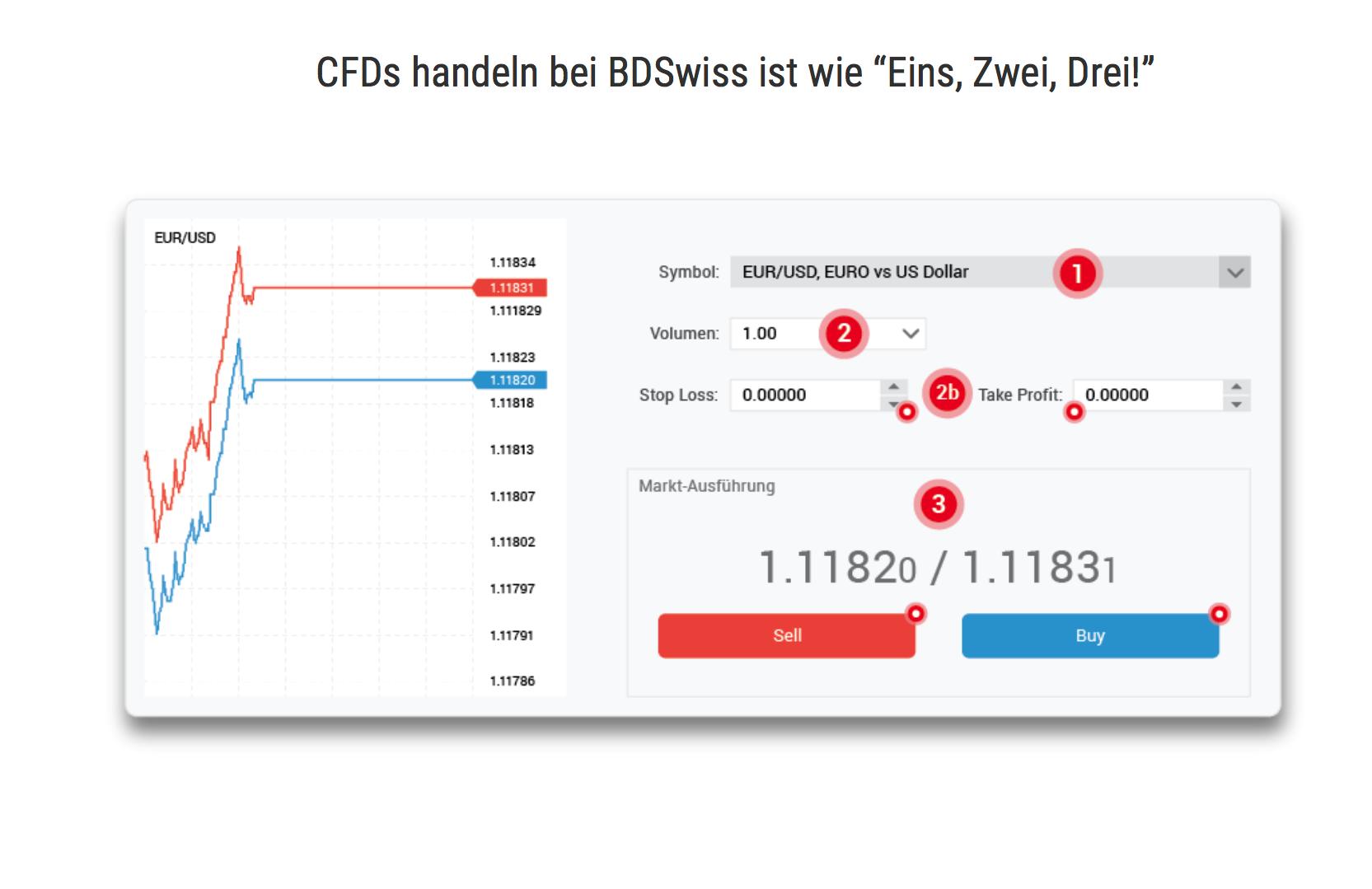 BDSwiss - jetzt ist auch der Forexhandel über CFDs möglich