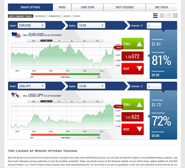 Banc De Binary Handelsplattform Testbericht