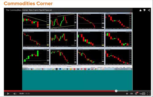 Binary.com (BetOnMarkets) Tutorial Commodities Corner