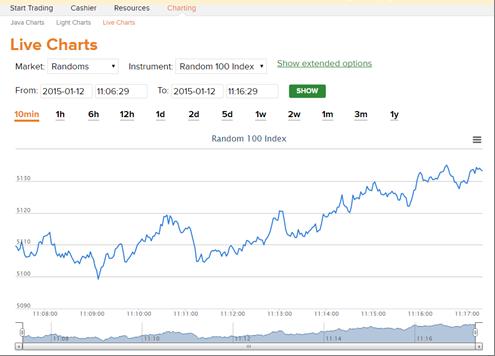 Binary.com (BetOnMarkets) mobile Live Charts