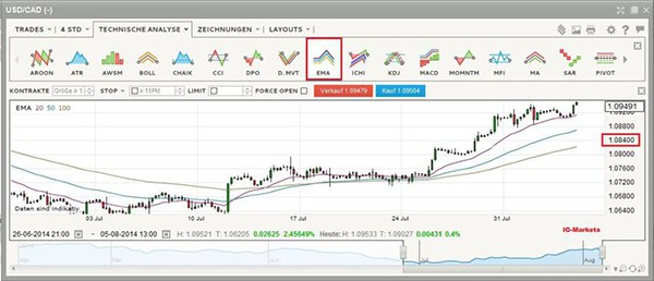 Forex swap trading system
