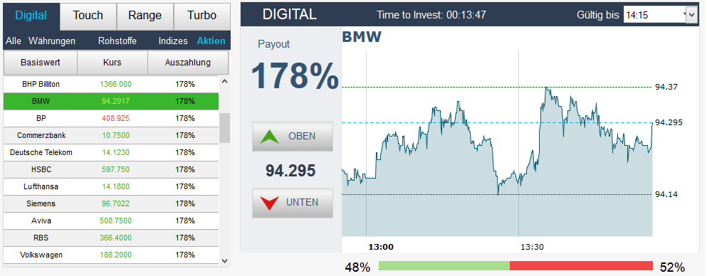 Der Kurs von BMW steigt meist gemeinsam mit dem Daimler-Kurs, wenn positive Daten zum Automobilmarkt herausgegeben wurden