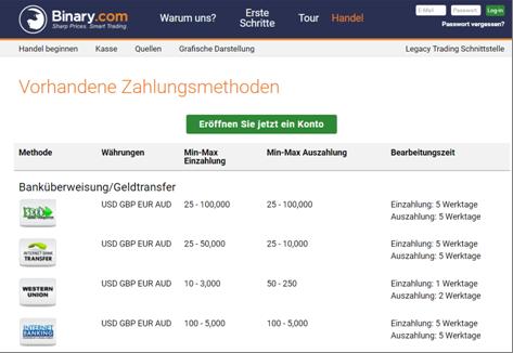 Die Zahlungsmethoden von Binary.com