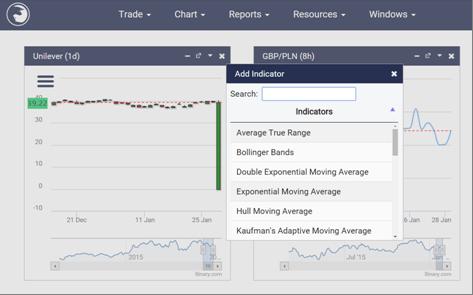 Die Indikatoren bei Binary.com