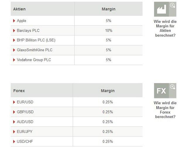 Wie wird die Margin für Forex berechnet?