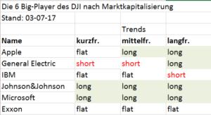 Trendanalyse großer Dow Jones-Aktien