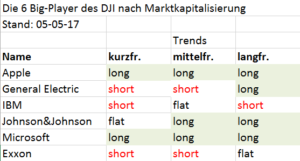 Major-Aktien des Dow Jones Industrial