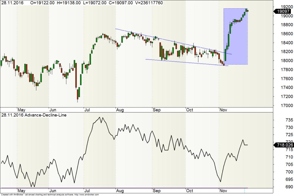 Dow Jones Industrial mit ADL 30-11-16