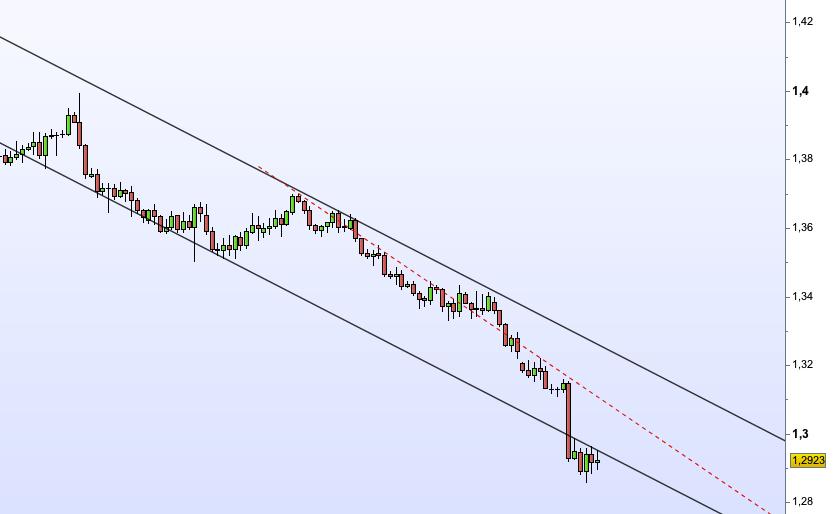 Eur:usd