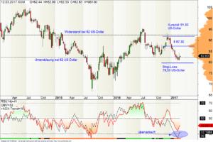 Wochen-Chart der ExxonMobil-Aktie