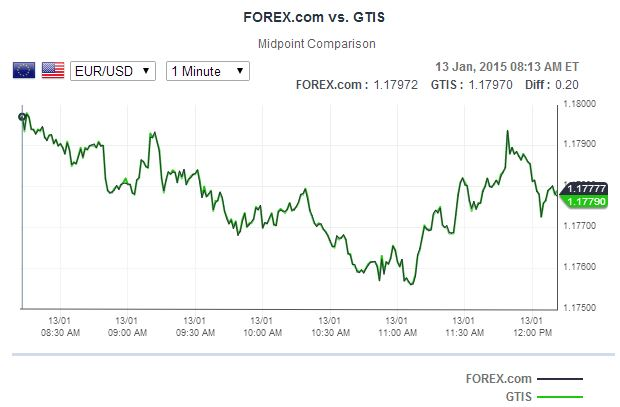 Forex com live chat