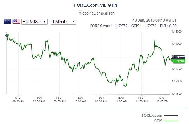 Forex.com Handelsplattform