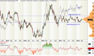 Wochen-Chart der Goldminen-ETF (GDX)