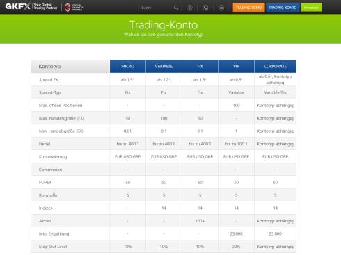 GKFX Trading Konto