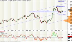 Wochen-Chart der Goldman Sachs Aktie