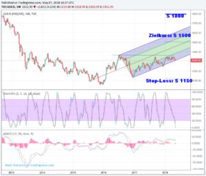 Wochen-Chart des Gold-Kurses in US-Dollar mit Kurszielen