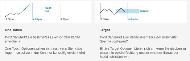 IG Markets binäre Optionen One-Touch