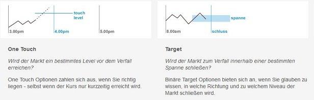 IG Markets binäre Optionen One-Touch