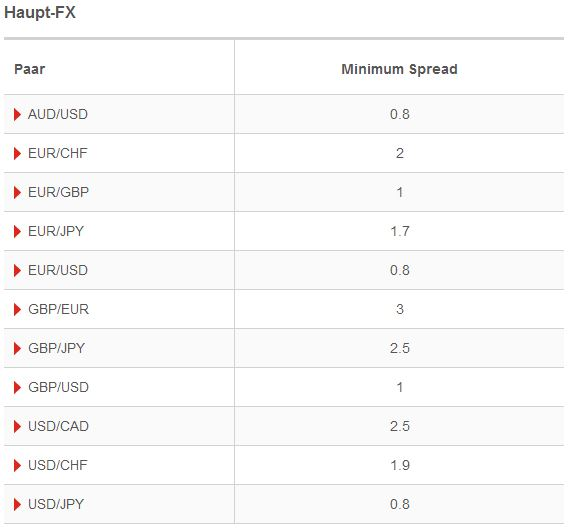 Ig index spreads forex
