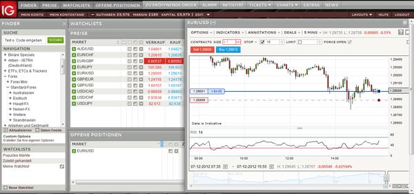 Forex Software: IG Markets Trading Plattform