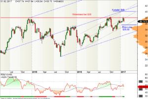 Wochen-Chart der Intel-Aktie