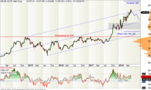 Wochen-Chart der Intel-Aktie mit Trendgabel (Pitchfork)
