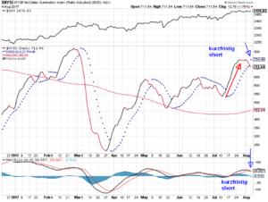 McClellan-Oszillator als Summation für die NYSE