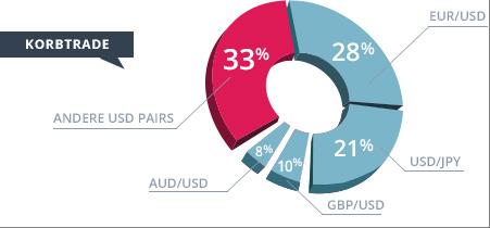 MirrorTrader Währungskörbe