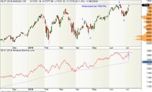 Tages-Chart des Nasdaq100-Index mit der Advance-Decline-Line (100 Aktien)