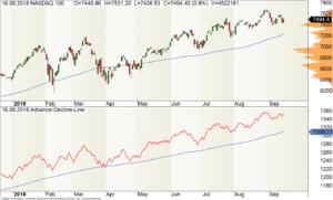 Tages-Chart des Nasdaq100-Index mit der Advance-Decline-Line