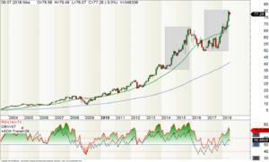 Monats-Chart der Nike-Aktie mit starken Aufwärtstrend