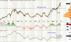 Wochen-Chart der Nike-Aktie in US-Dollar