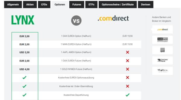 Konditionen von LYNX im Vergleich