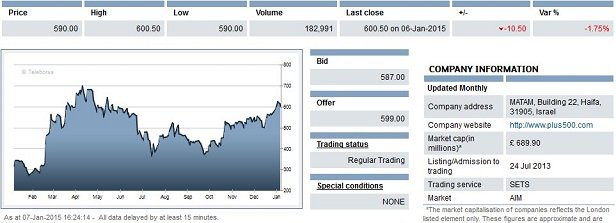 London stock exchange options prices