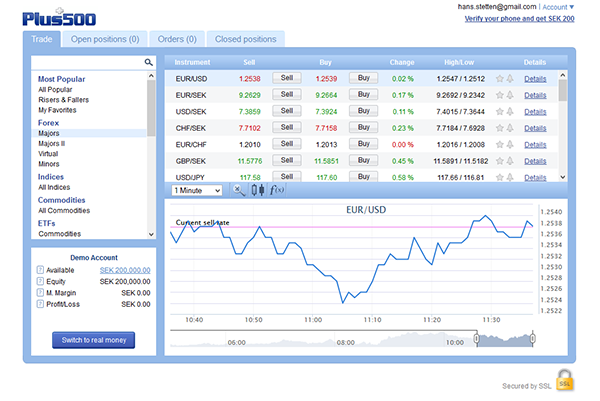 Plus500 Handelsplattform Forex Test