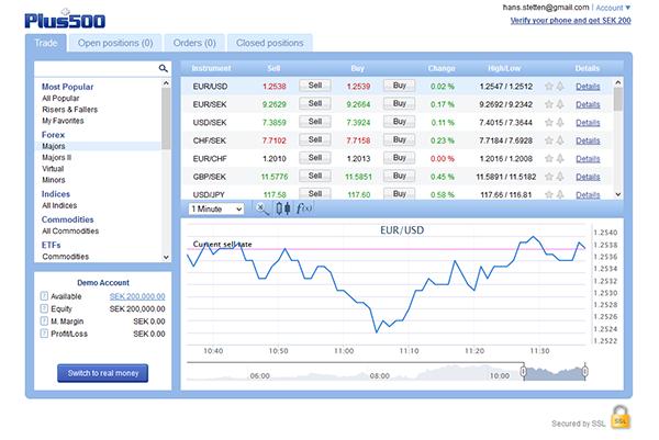 Plus500 Handelsplattform Forex Test
