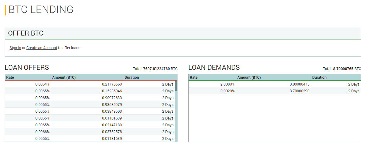 Poloniex Bitcoin Lending