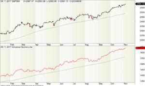 Der S&P500 mit seiner Advance-Decline-Line (ADL)
