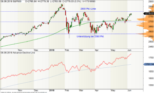 Tages-Chart des S&P500 mit seiner ADL