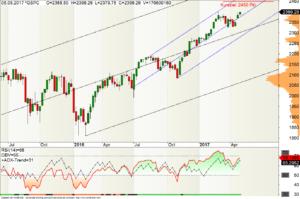 S&P500 Index im Wochen-Chart