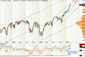 Wochen-Chart des S&P500