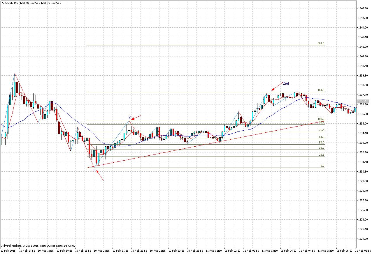 Trend Trading binäre Optionen Bewertungen