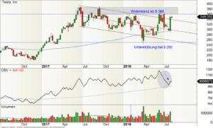 Wochen-Chart der Tesla-Aktie
