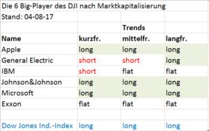 Dow Jones Mighty mit Trendanalyse