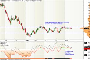Wochen-Chart des WTI-Öl ETF (USO)