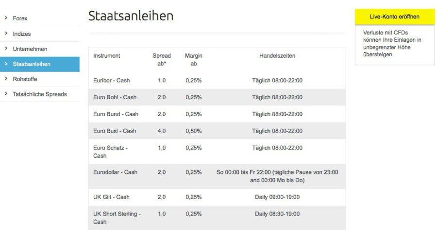 CMC Markets Hadelskonditionen Staatsanleihen